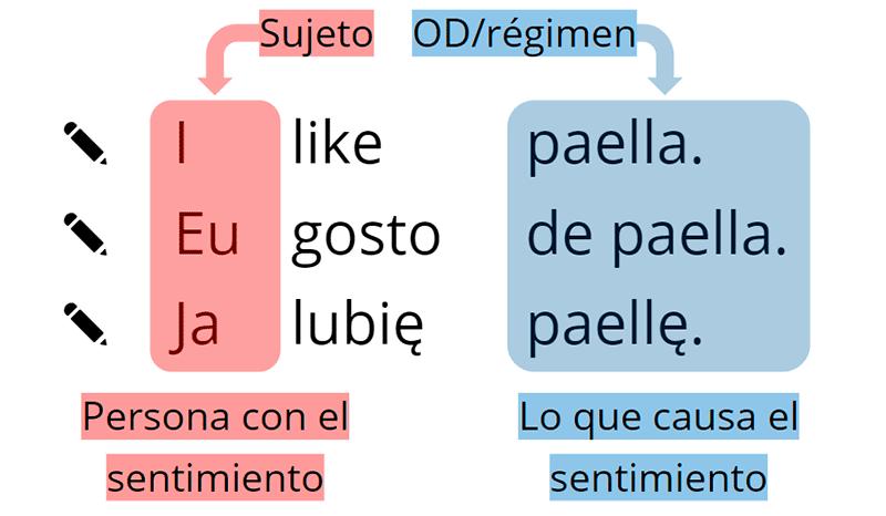 Equivalentes del verbo «gustar» en inglés, portugués y polaco