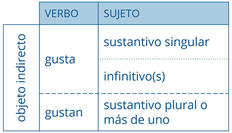 Sintaxis básica del verbo «gustar»